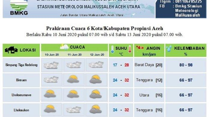 Sebagian Aceh Diprediksi tidak Dilanda Hujan Hingga Tiga Hari Kedepan, Ini Data BMKG