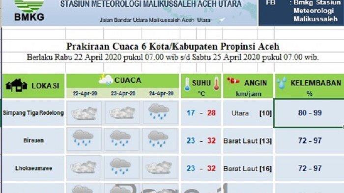 Ini Daerah di Aceh yang Diprediksi Dilanda Hujan Hingga Tiga Hari Kedepan