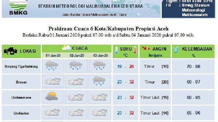 Sebagian Aceh Diprediksi tidak Dilanda Hujan Sampai Tiga Hari ke Depan, Gelombang Capai3,0 Meter