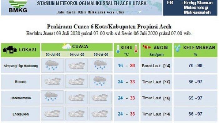 Sebagian Aceh Diprediksi tak Hujan Hingga Dua Hari Kedepan, Ini Data BMKG