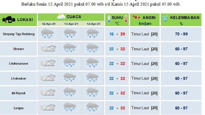 Besok, Hari Pertama & Kedua Ramadhan 1442 Hijriah, Sebagian Aceh Diprediksi Hujan Ringan & Berawan