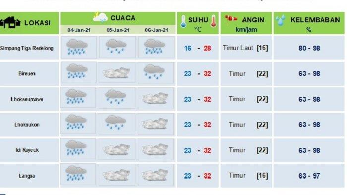 Hujan Diprediksi Masih Landa Sebagian Aceh Mulai Besok Hingga Rabu, Ini Data BMKG