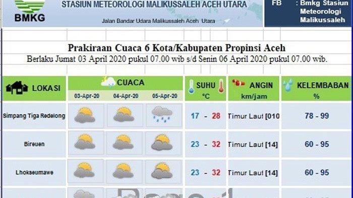 Cek Prediksi Cuaca Sebagian Aceh Hingga Tiga Hari ke Depan di Sini, Ini Prakiraan Kota Dilanda Hujan