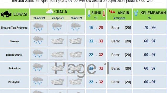 Hujan Diprediksi Landa Sebagian Aceh Hingga 14 Ramadhan 1442 Hijriah, Ini Data BMKG