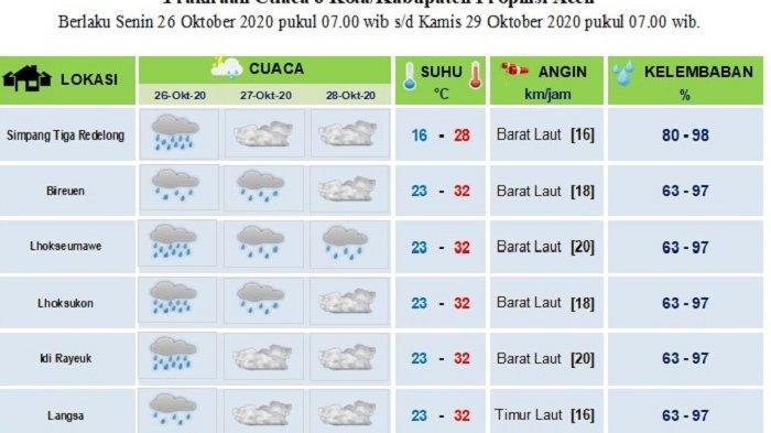 Sebagian Aceh Diprediksi Hujan Mulai Besok Hingga Rabu, Berikut Data Lengkap BMKG