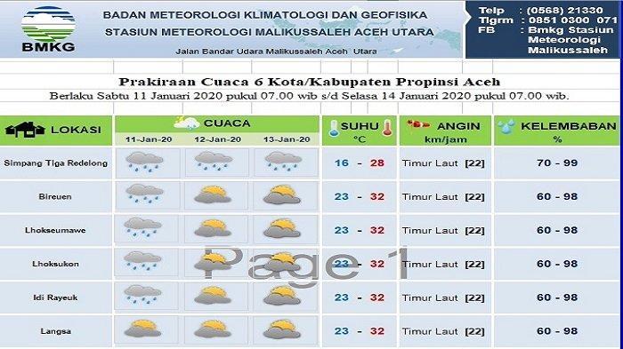 Cek di Sini Prediksi Cuaca Tiga Hari ke Depan di Sebagian Aceh