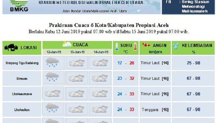 Besok, Cuaca di Langsa hingga Bener Meriah Berbeda, Berikut Rinciannya