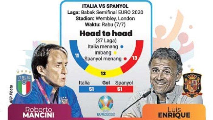 Semifinal Euro 2020, Seabad Rivalitas Azzurri dan La Roja