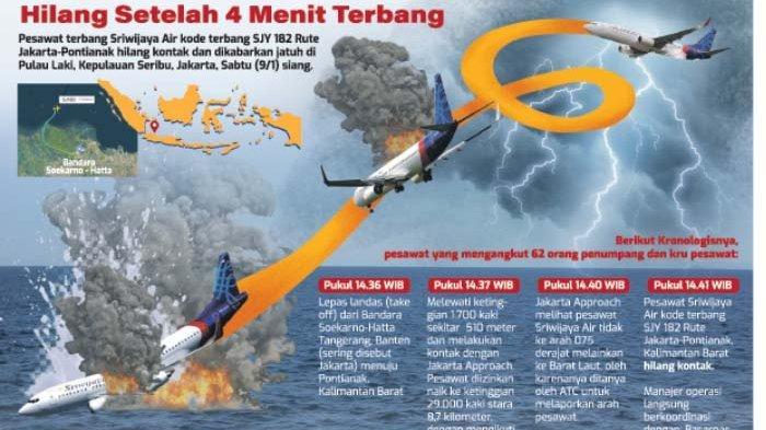 KNKT Ungkap Kronologi dan Penyebab Sriwijaya Air SJ 182 Jatuh, Tidak Meledak di Udara