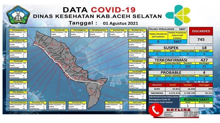 Kasus Baru Covid-19 di Aceh Selatan, Hari Ini Terkonfirmasi 3 Orang