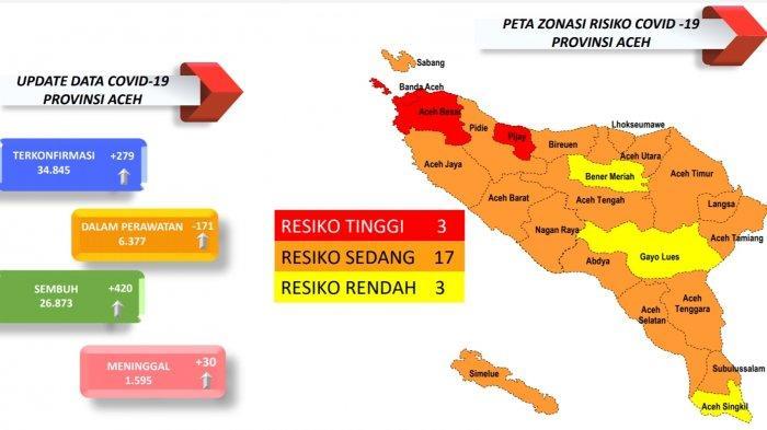 'Jurus Maut' Dulmusrid Berbuah Hasil, Aceh Singkil Jadi Zona Kuning Covid-19