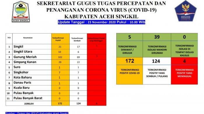 Tak Ada Penambahan Kasus Corona di Aceh Singkil, Tingkat Kesembuhan Capai 72 Persen