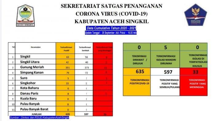 Tingkat Kesembuhan Pasien Covid-19 di Aceh Singkil Capai 94 Persen, Lima Lagi Masih Isolasi