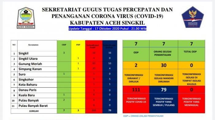 Tiga Kecamatan di Aceh Singkil Masih Bebas Corona