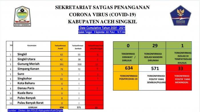 Empat Warga Aceh Singkil Sembuh dari Covid, 30 Lagi Masih Isolasi