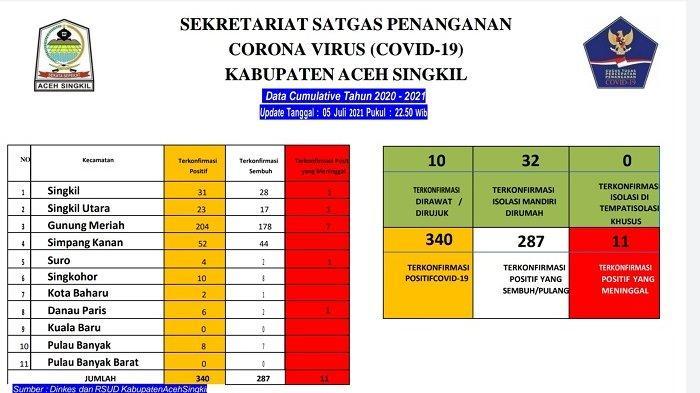 Warga Aceh Singkil Positif Covid-19 Capai 340 Orang