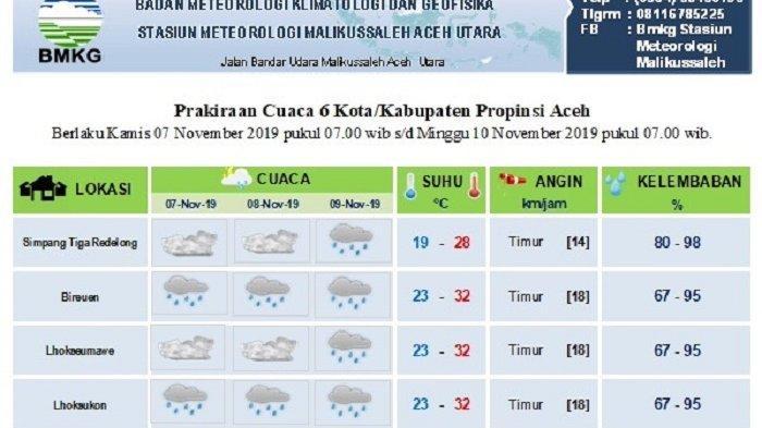 Begini Prediksi Cuaca Sebagian Aceh Hingga 9 November 2019