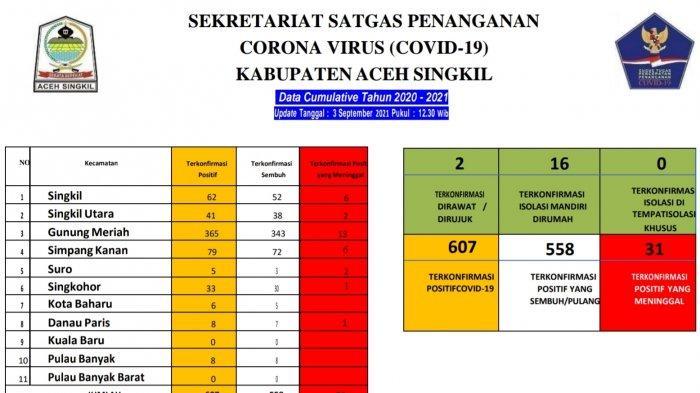 Tingkat Kesembuhan Pasien Corona di Aceh Singkil Capai 91,9 Persen, Hari Ini Seorang Meninggal