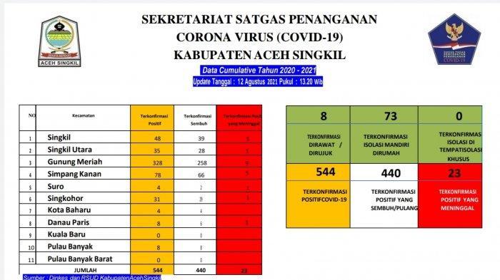 Sebanyak 16 Warga Aceh Singkil Sembuh dari Covid-19