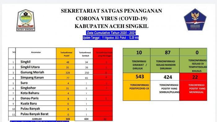 424 Warga Aceh Singkil Sembuh dari Covid-19