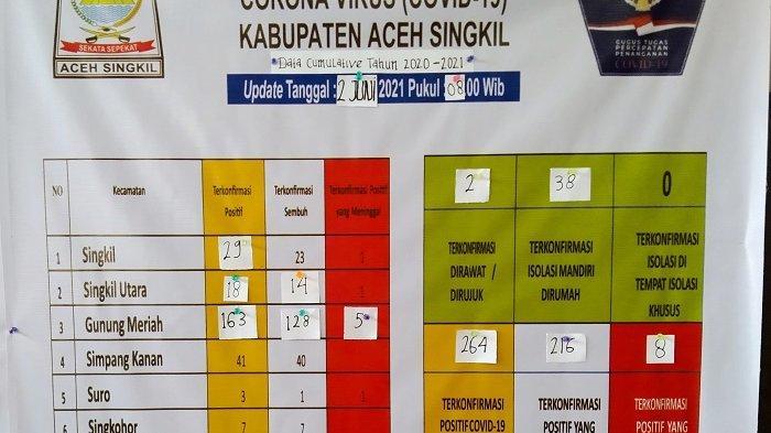 Update Corona di Aceh Singkil, 40 Penderita Masih Proses Penyembuhan