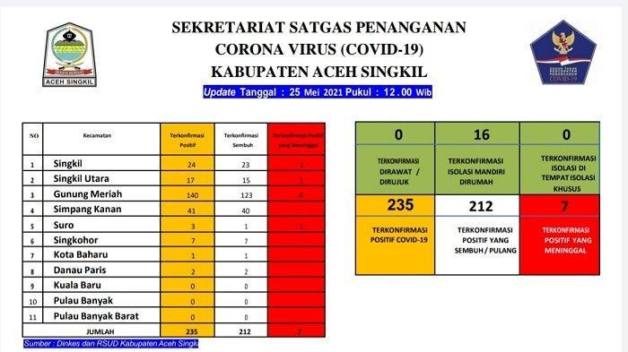 Update Corona di Aceh Singkil, Tingkat Kesembuhan Pasien Covid di Aceh Singkil Capai 90,2 Persen