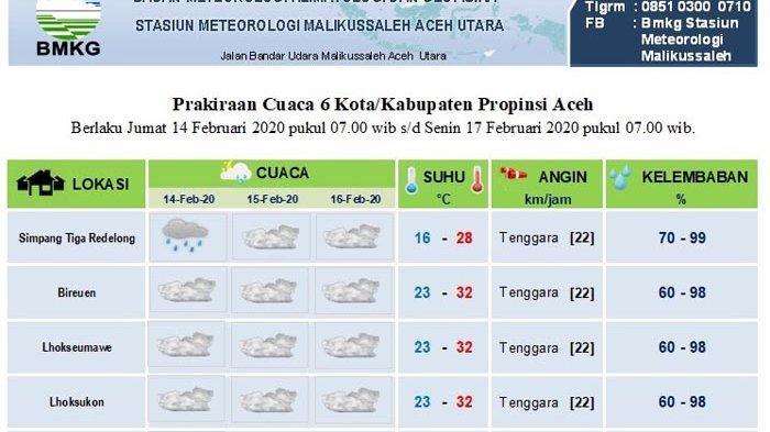 Cek Prediksi Cuaca Sebagian Aceh Hingga Tiga Hari ke Depan di Sini