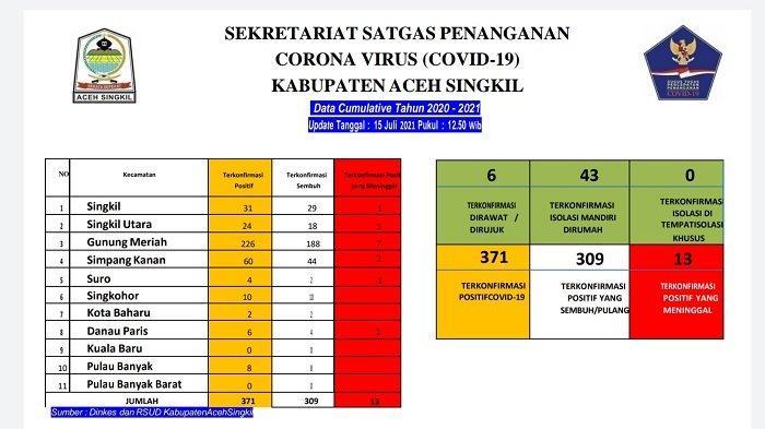 Update Corona di Aceh Singkil Sembuh Satu, Meninggal Satu