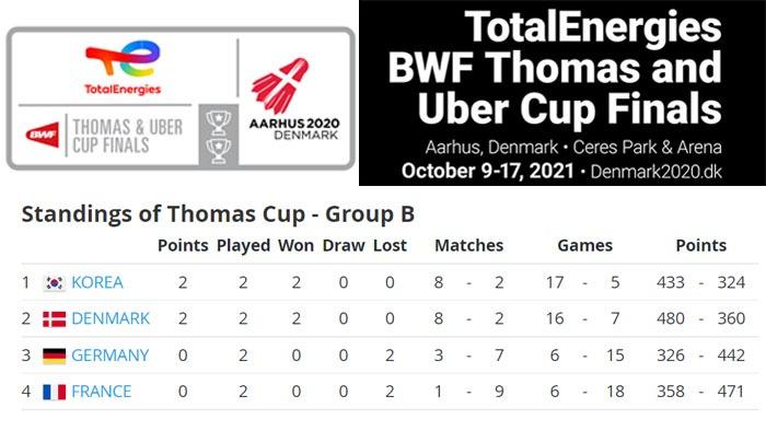 Klasemen sementara Grup B Thomas Cup 2020