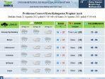 bmkg-lhokseumawe-prediksi-cuaca-220821.jpg
