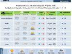 bmkg-stasiun-meteorologi-malikussaleh-aceh-utara-data-terbaru.jpg