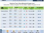 bmkg-stasiun-meteorologi-malikussaleh-aceh-utara-laporan-cuaca.jpg
