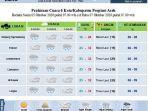 bmkg-stasiun-meteorologi-malikussaleh-aceh-utara-untuk-3-hari-ke-depan.jpg