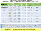 bmkg-stasiun-meteorologi-malikussaleh-aceh-utara_hujan-ringan_berawan.jpg