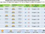 Ini Perkiraan Cuaca Sebagian Aceh Hingga Tiga Hari thumbnail