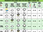dok-bmkg-prakiraan-cuaca-barat-selatan-aceh-senin-1532021.jpg