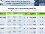 foto-bmkg-stasiun-meteorologi-malikussaleh-aceh-utara-11-04-2021.jpg