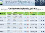foto-bmkg-stasiun-meteorologi-malikussaleh-aceh-utara-17.jpg