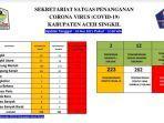 Warga Gunung Meriah Dominasi Kasus Covid-19 di Aceh Singkil, Begini Datanya thumbnail