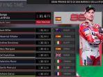hasil-kualifikasi-motogp-san-marino-2018_20180908_202731.jpg