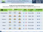 hujan-dan-cerah-berawan_bmkg-stasiun-meteorologi-malikussaleh-aceh-utara_.jpg