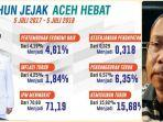 pengamat-ekonomi-aceh-rustam-effendi-komentari-2-tahun-jejak-aceh.jpg