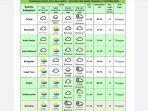 prakiraan-cuaca-barat-selatan-aceh-kamis-15102020.jpg