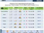 prakiraan-cuaca-prediksi-bmkg-selasa-1032020.jpg
