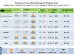 prakiraan-cuaca-untuk-enam-kabupatenkota-di-aceh-25-27-februari-2021.jpg