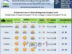 prediksi-cuaca-9-11-januari-2020.jpg