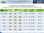 prediksi-cuaca-bmkg-stasiun-meteorologi-malikussaleh-aceh-utara_.jpg