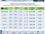 prediksi-cuaca-dilaporkan-bmkg-stasiun-meteorologi-malikussaleh-aceh-utara.jpg