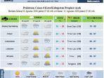 prediksi-cuaca-terbaru-untuk-tiga-hari-ke-depan.jpg