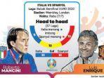 semifinal-euro-2020-seabad-rivalitas-azzurri-dan-la-roja.jpg